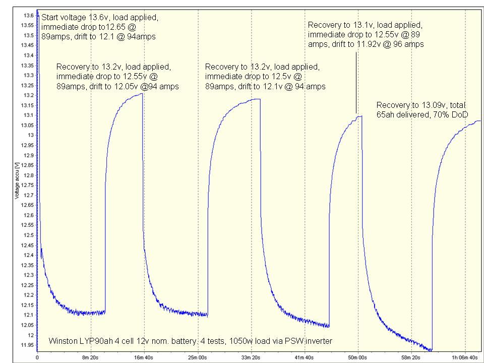4 times 1C discharge terminal voltage, 90ah LFP Winston cells July 2011.jpg