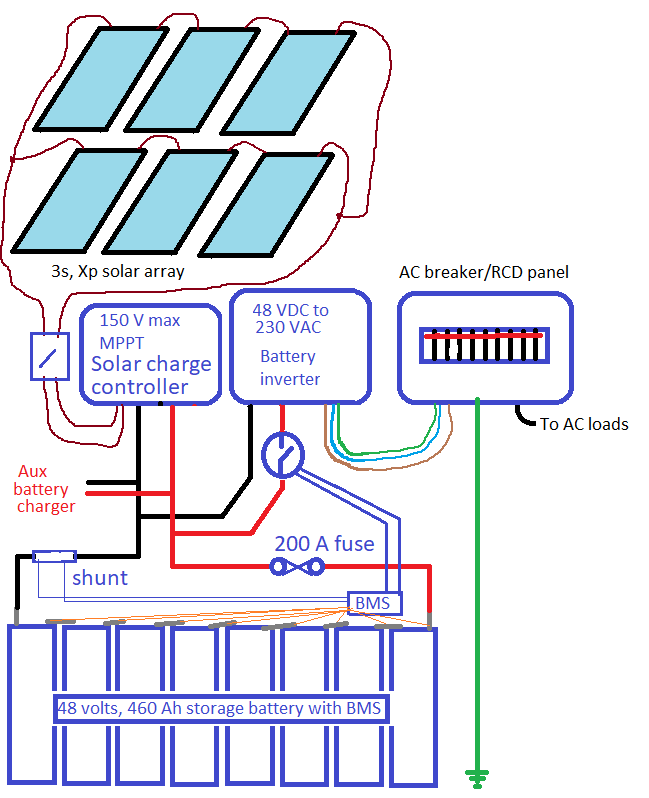 Proposed off-grid solar setup