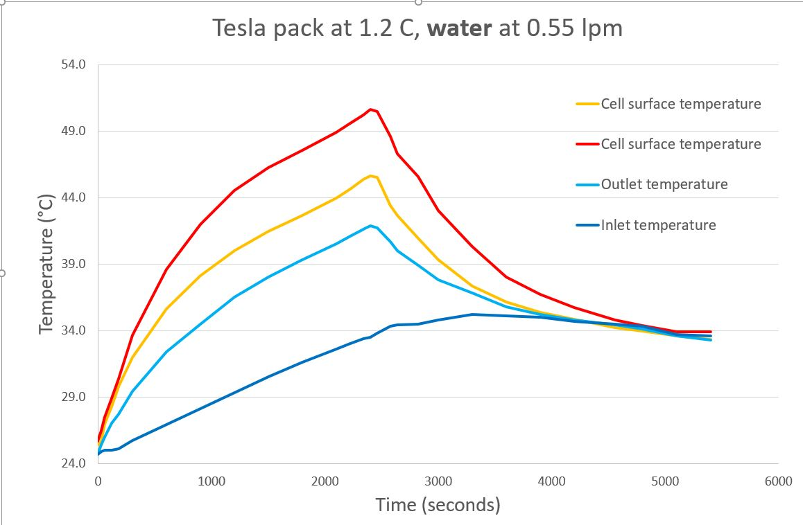 Tesla pack water temp graph.JPG
