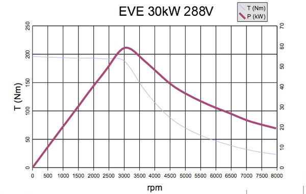 Dyno Results Induction Motor Power Curve 57398 on 3 phase motor chart