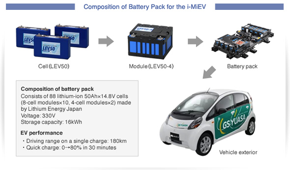 iMiEV battery architecture.jpg