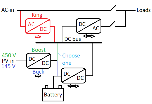 Presumed block diagram.png