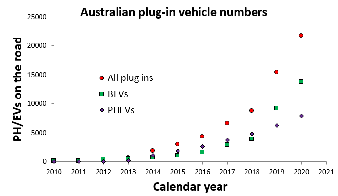 A decade of EV sales in Oz cumulative.png