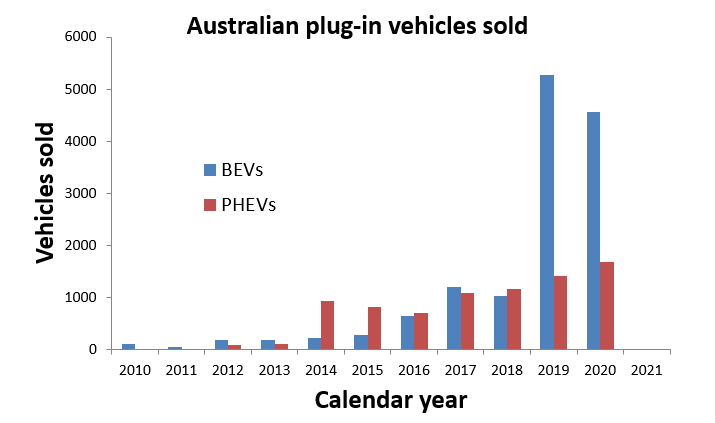 A decade of EV sales in Oz.png