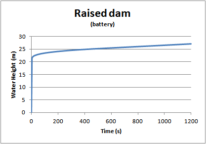 Raised dam.png