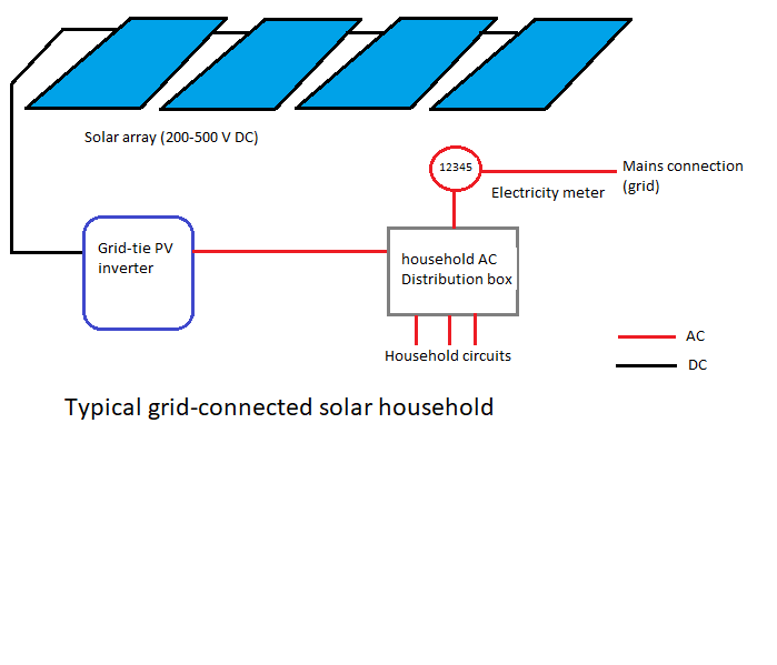 Grid tied PV house.png